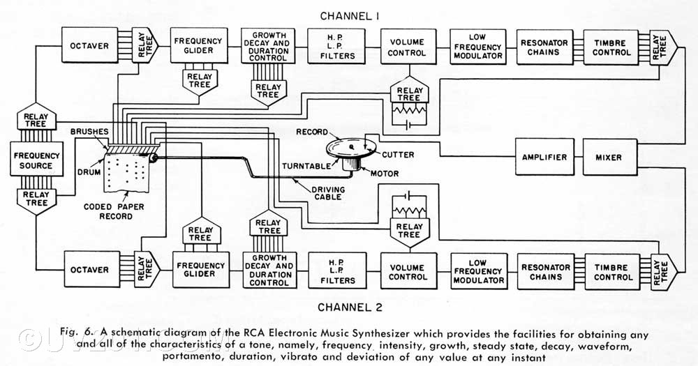Structure of the RCA MkII