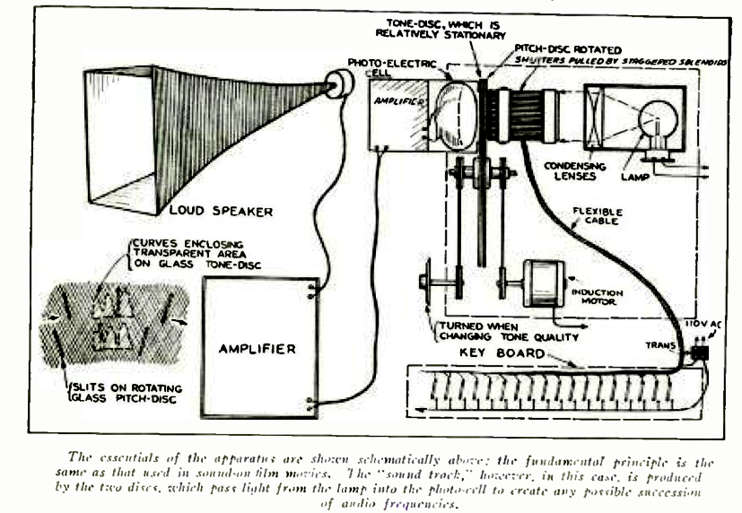Diagram showing the tone and pitch disks